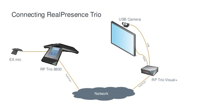 Introducing the Polycom Trio 8500 Conference Device | dmunified