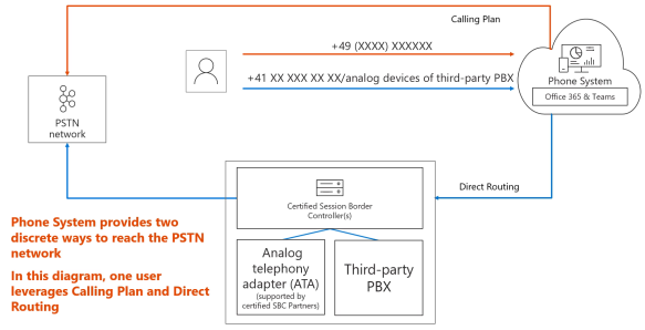 Configure Direct Trunking to Microsoft Teams with Ribbon SBC Edge